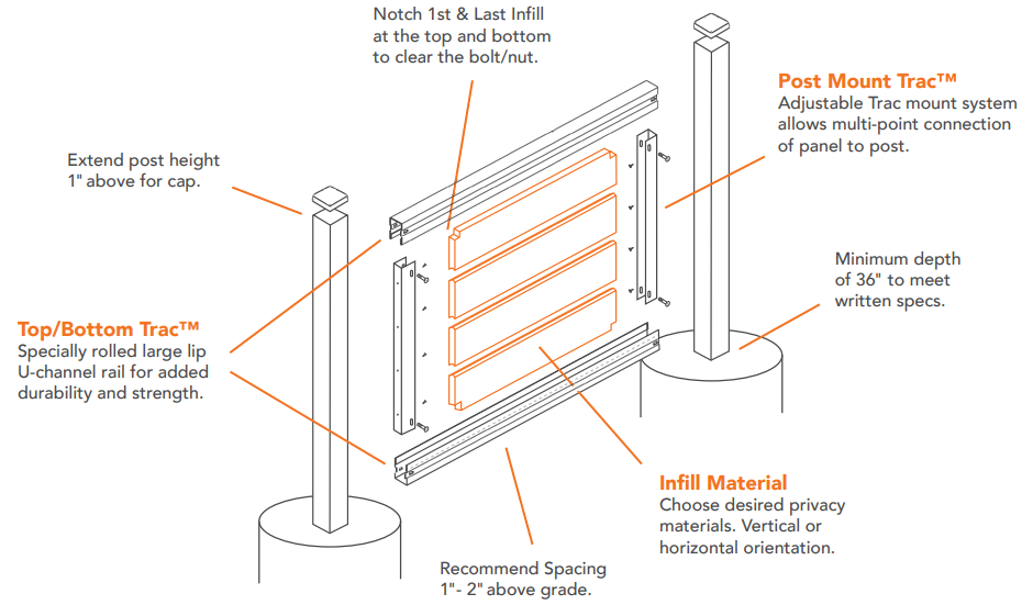 FenceTrac Assembly Diagram